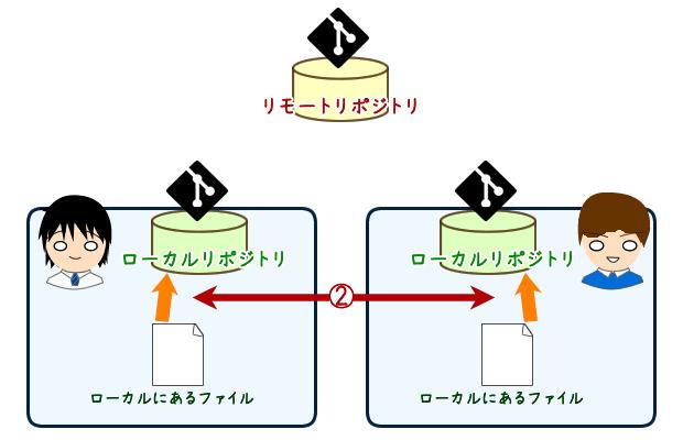 ② 「ローカルにあるファイル」を「ローカルレポジトリ」に追加する(オフライン可)