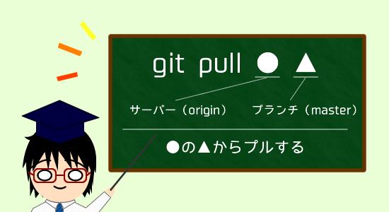 git pull