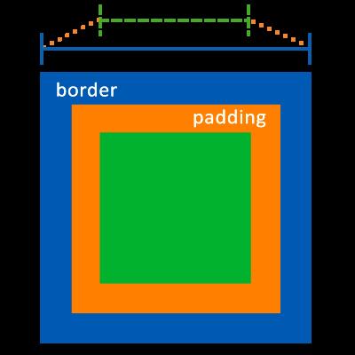 box-sizing問題